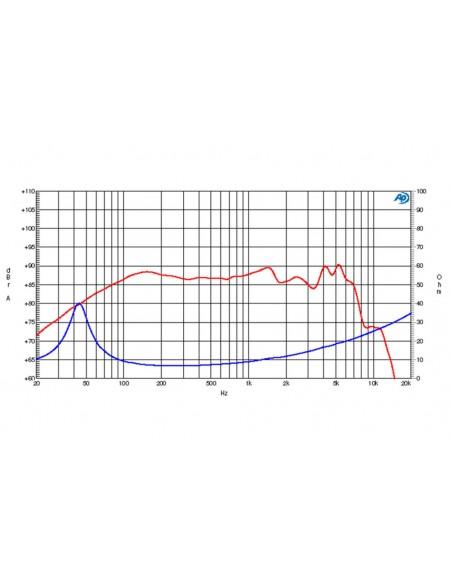MODULO MIDI DECK CONTROLLER